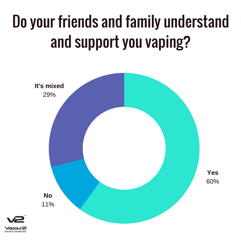 Levels of support in vaping from friends and family