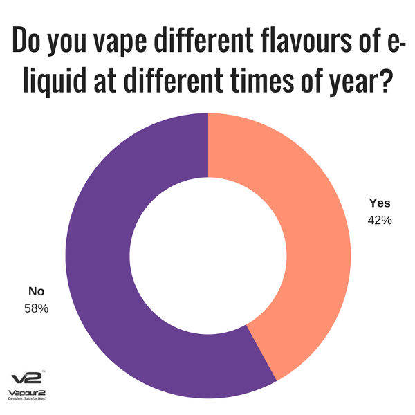 different Vapour2 e liquid flavours