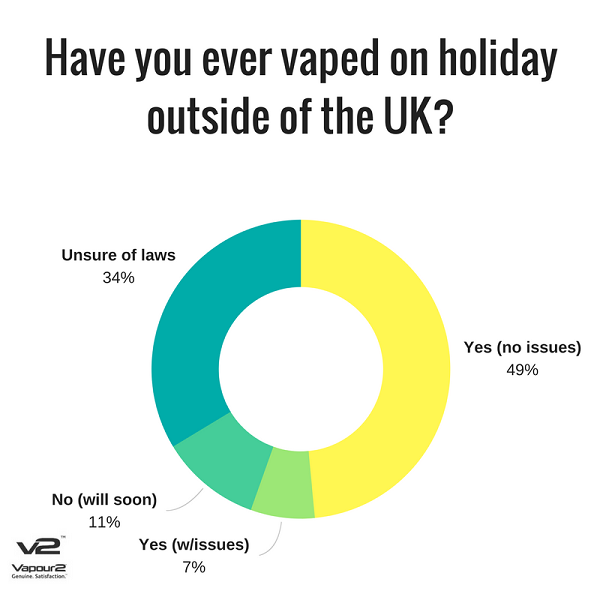 Vaping on holiday outside the UK poll results