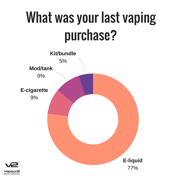 Most popular vaping purchases
