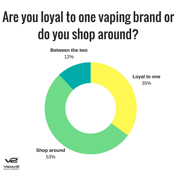Vaping brand loyalty and vapers shopping habits poll results
