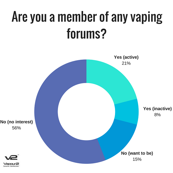 Number of people members of a vaping forums