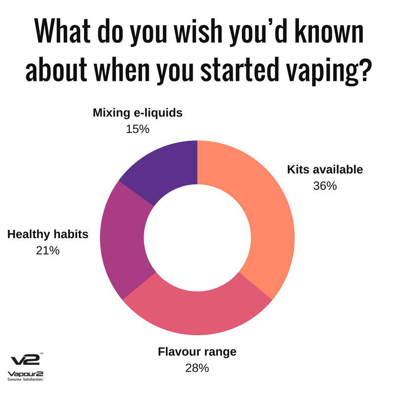 Areas beginners to vaping want to be more informed about