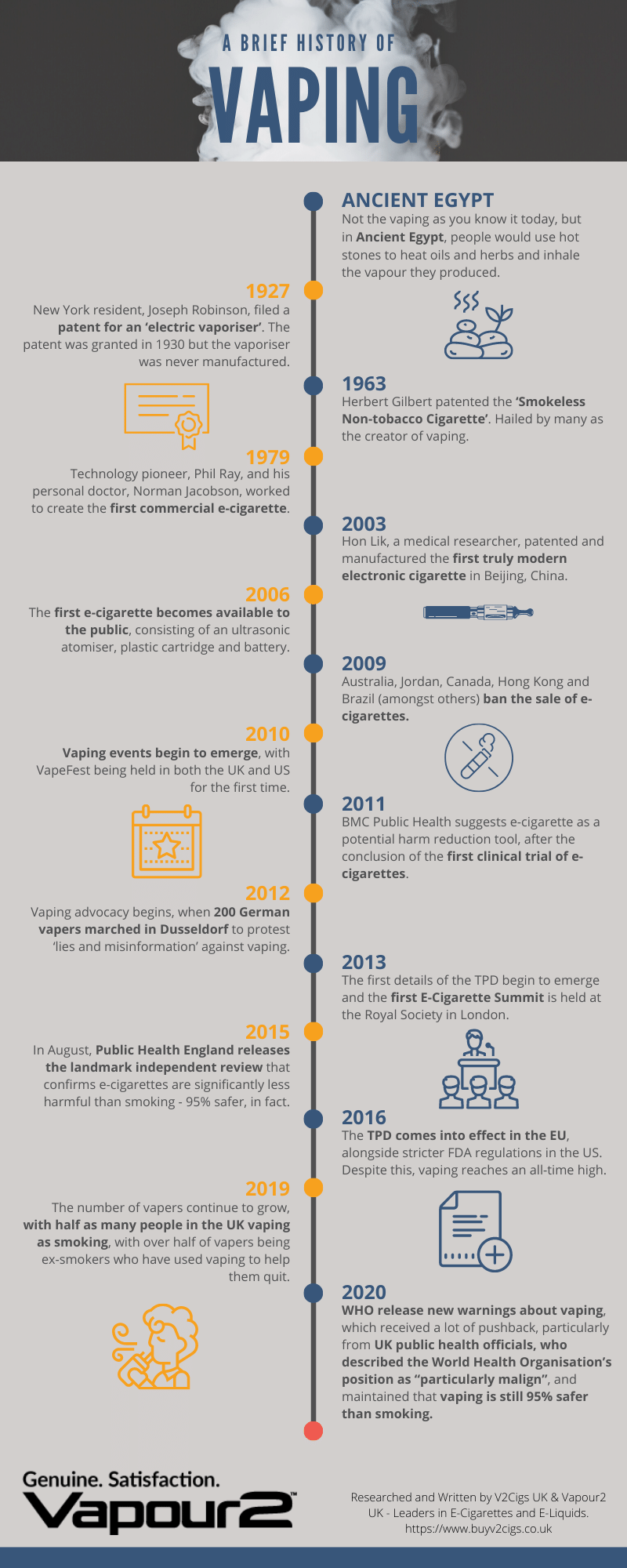 The History Of Vaping Infographic